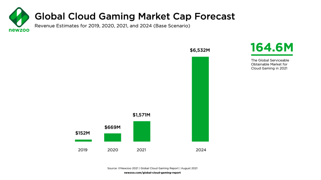 Cloud Gaming Market Will Hit $6.5 Billion in Yearly Revenue in 2024 According to Report